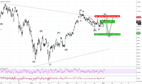 IBEX35: Expect sharp drop in the #Ibex35 to end a 10-year correction