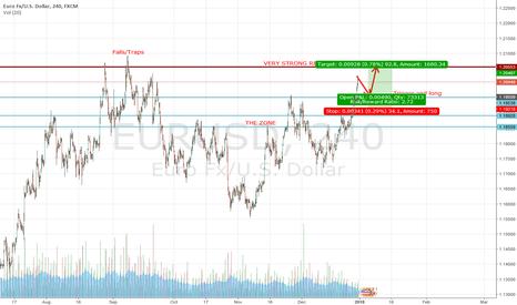 EURUSD: EUR/USD KISS FLIPFLOP