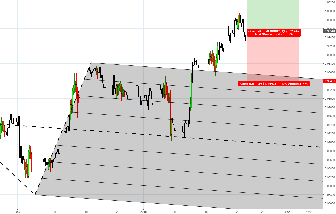 Already long AUDCAD? here is another opportunity to add more