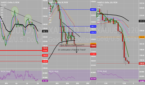 XAUUSD: Is this Pair at Critical Level?