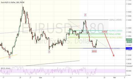 EURUSD: EURUSD: Short Trade Setup