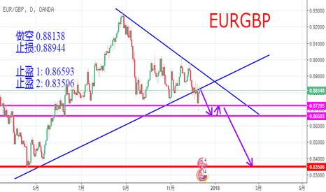 EURGBP: 突破三角形,现在可以做空了