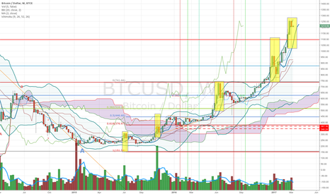 BTCUSD: Bitcoin's correction on weekly - probably just the beginning