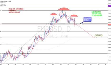 EURUSD: ALL ON CHART