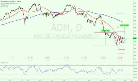 ADM: A Bottom Bullish Triangle Detected