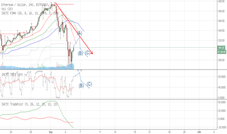 ETHUSD: ETHUSD - Are U sure ETH not be disturb with this turbulence ...?