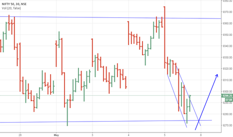 NIFTY: support around 9270 could be possible.