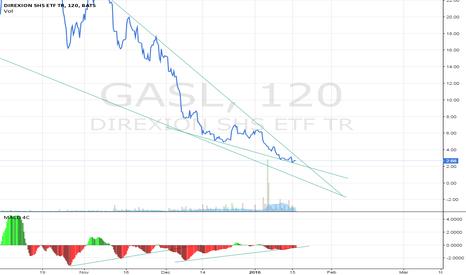GASL: GASL: Exiting Bearish Long-term Pennant with MACD Divergence.