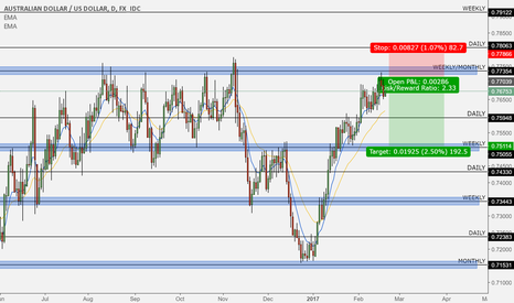 AUDUSD: Current AUDUSD short from key monthly level