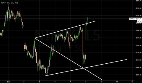NIFTY: nifty short with shiv