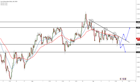 EURAUD: EURAUD WHATS NEXT?