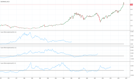 """DJI/CPIAUCSL: Inflation adjusted """"if had had invested for X years"""" chart"""