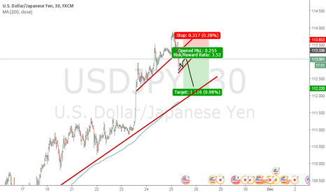 USDJPY: The price action is talking now .