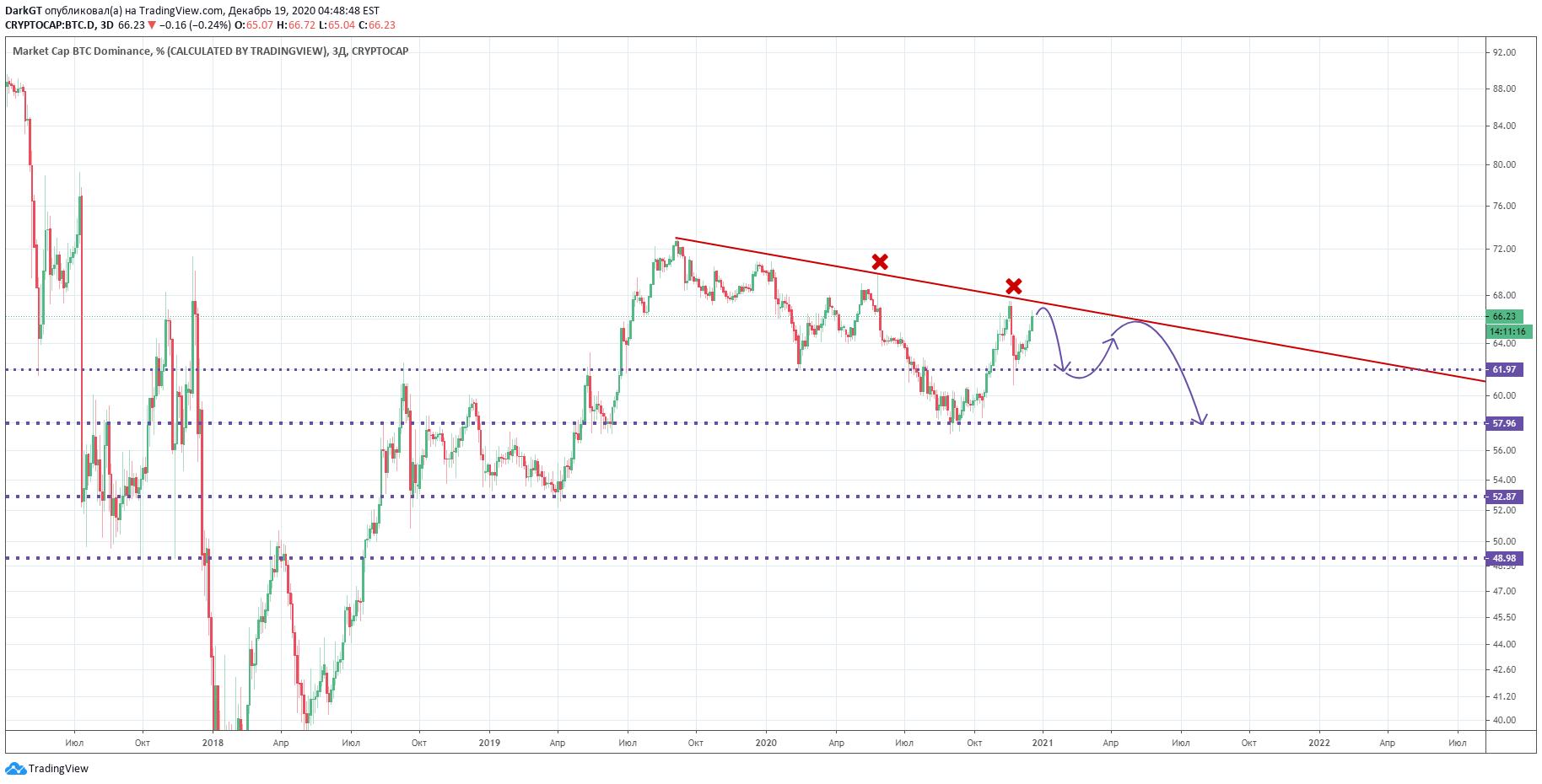 Bitcoin Keresztárfolyamok 5 perces gyertya - TradingView