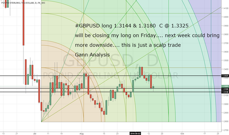 GBPUSD: GBPUSD will close my long this friday