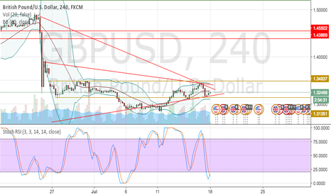 GBPUSD: triangle path on GBPUSD
