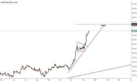 BALKRISIND: Weak Price action hard moves ahead