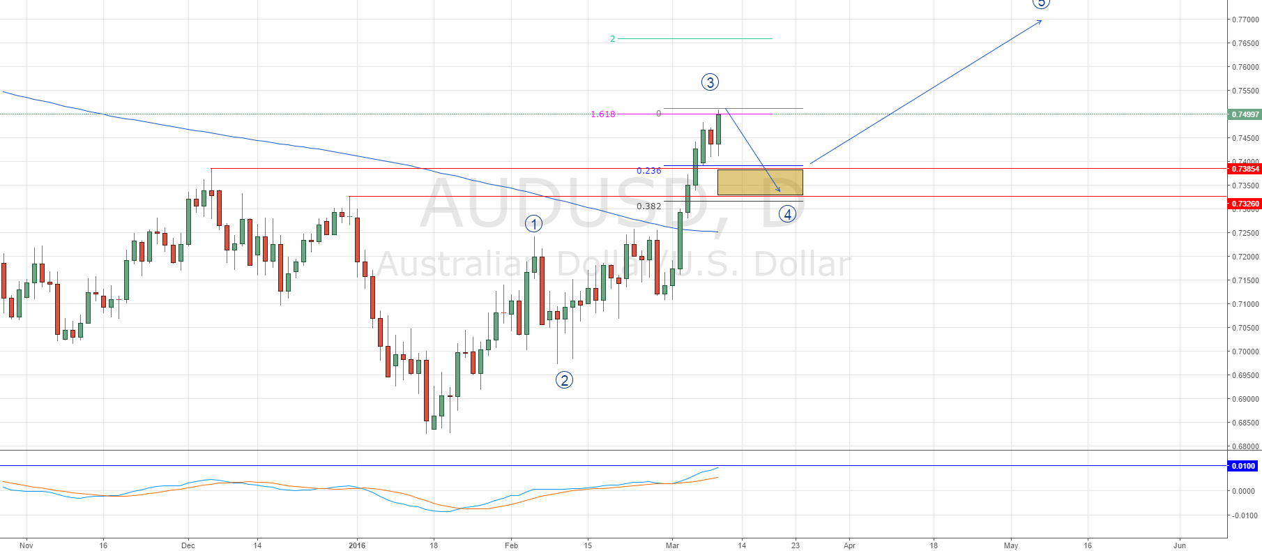 AUDUSD we have to see a correction down