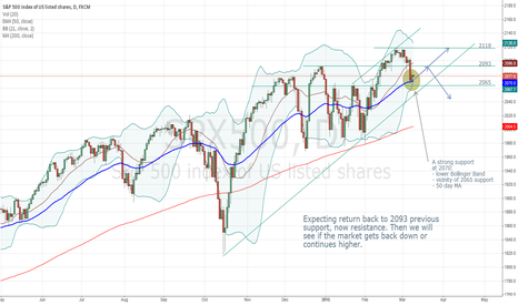 SPX500: Short term (week or two) bullish pattern