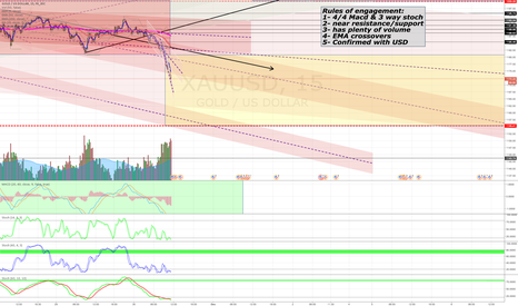XAUUSD: downward momentum for Gold