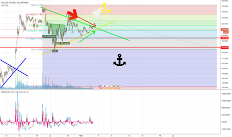 LTCUSD: LTC/USD Coinbase - Squeeze hoping to break this down trend