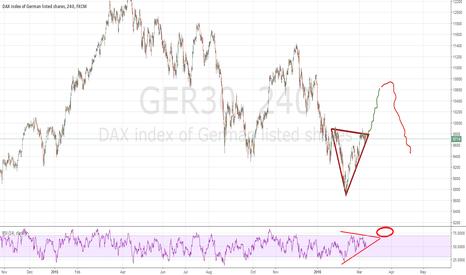 GER30: Dax still long