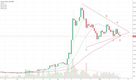 LTCUSD: Litecoin Triangle