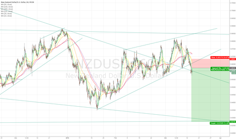 NZDUSD: NZDUSD 1h Ascending Wedge Break *** SHORT ***