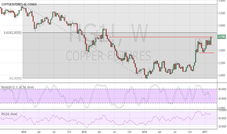 HG1!: Copper breaking higher. Further gains in the coming weeks