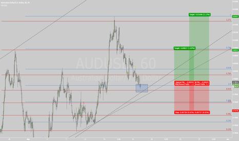 AUDUSD: 18.05.2015 Trade 2: AUDUSD H1