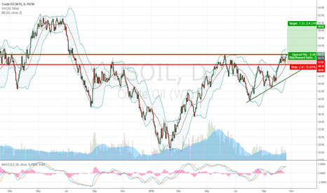 USOIL: Long crude oil if find support...80% confidence
