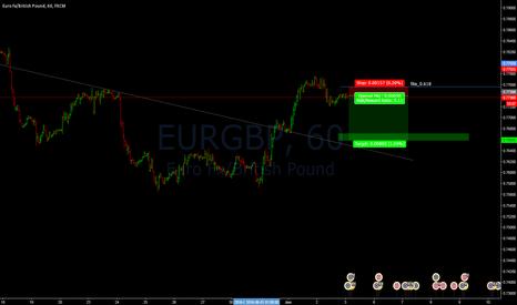 EURGBP: EURGBP_short setup