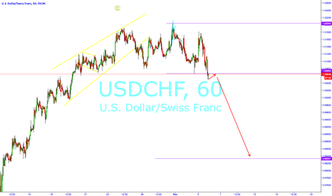 USDCHF: USDCHF Potential Short