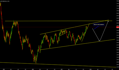 USOIL: Crude Daily Outlook