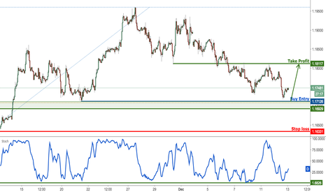 EURUSD: EURUSD profit target reached once again, prepare to buy