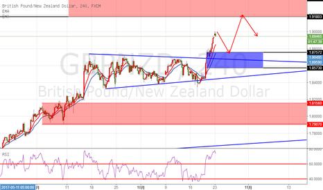 GBPNZD: 镑纽上升趋势明显,回调继续做多。