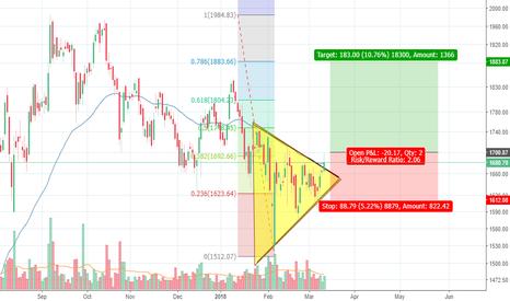 BAJFINANCE: Bajaj Finance - Symmetric triangle breakout