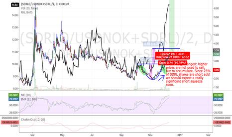 (SDRLO/USDNOK+SDRL)/2: SDRL and Offshore  Oil: Long