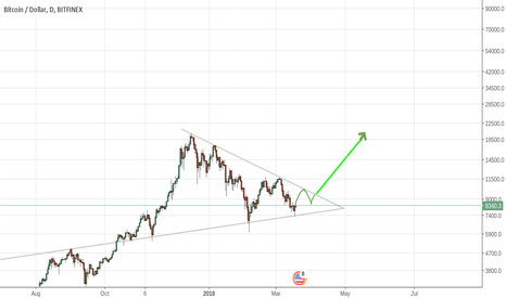 BTCUSD: end of correction? Long++ once it passes this resistance level!
