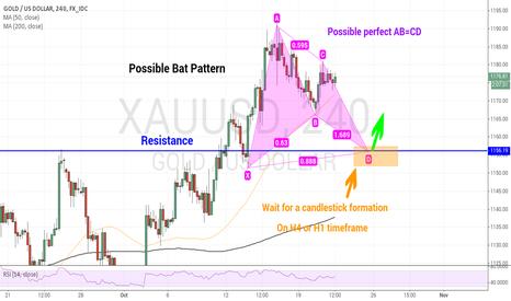 XAUUSD: Gold possible Bat Pattern
