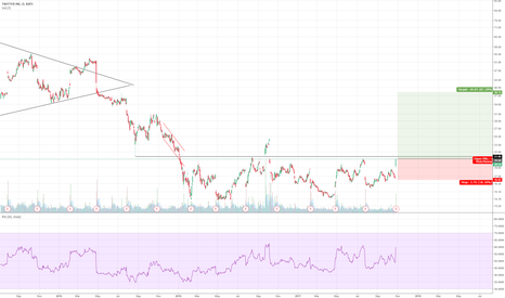 TWTR: Its a steal here within the accumulation zone.