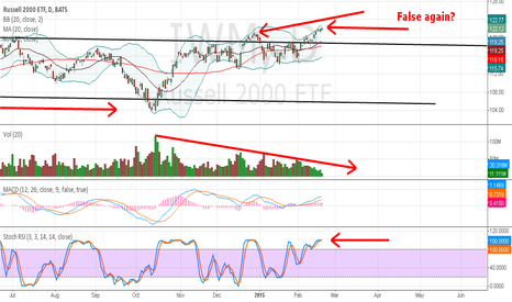 IWM: $SPY $VXX $SDS Is this a confirmed breakout!