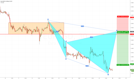 EURUSD: Sell Euro FX / U.S. Dollar into the structure