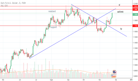 EURUSD: Eurusd Target sell