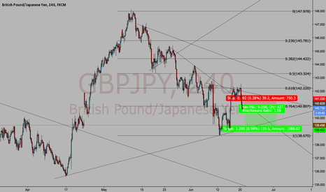 GBPJPY: GBP/JPY Shorted