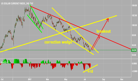 DXY: positive real divergence