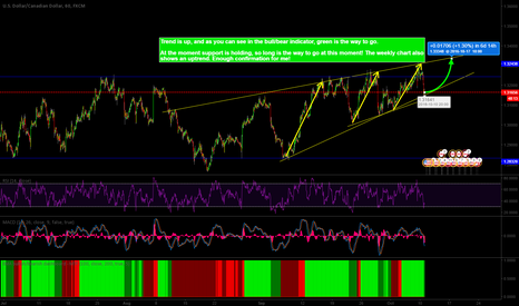 USDCAD: #USDCAD - MIDDLE/LONG TERM LONG! TREND IS YOUR FRIEND