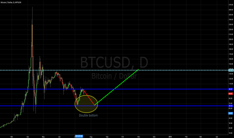 """BTCUSD: Formation of a """"Double-bottom"""" figure"""