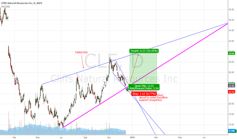 CLF: CLF Falling Wedge meeting trend support