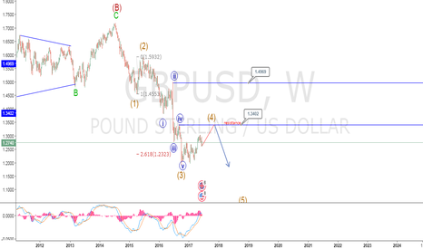 GBPUSD: up side for wave 4th...